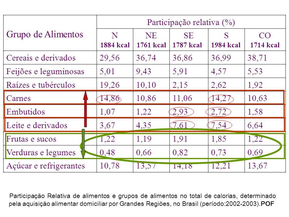 Grupo de Alimentos Participação relativa (%) N 1884 kcal NE 1761 kcal SE 1787 kcal S 1984 kcal CO 1714 kcal Cereais e derivados29,5636,7436,8636,9938,