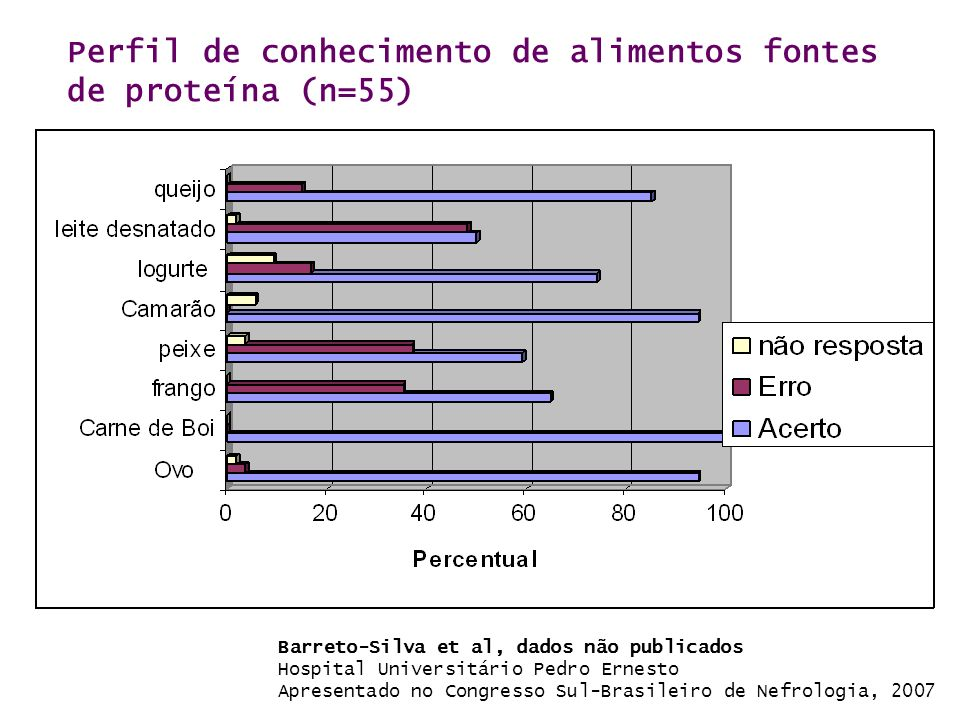 Perfil de conhecimento de alimentos fontes de proteína (n=55) Barreto-Silva et al, dados não publicados Hospital Universitário Pedro Ernesto Apresenta