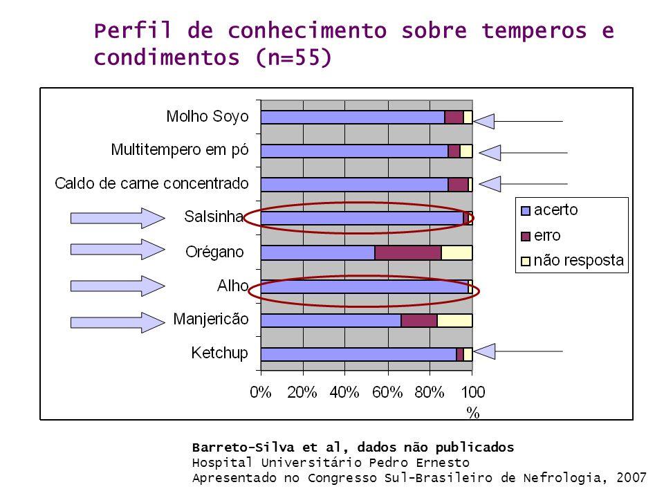 Perfil de conhecimento sobre temperos e condimentos (n=55) Barreto-Silva et al, dados não publicados Hospital Universitário Pedro Ernesto Apresentado