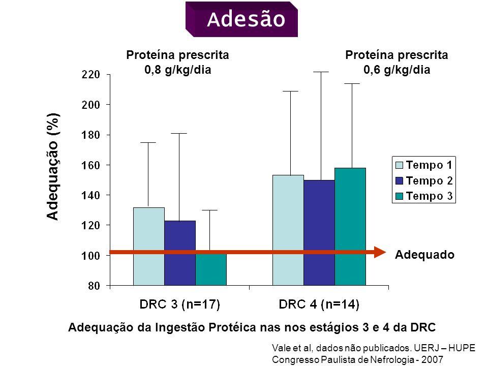 Adequação (%) Adequação da Ingestão Protéica nas nos estágios 3 e 4 da DRC Adequado Proteína prescrita 0,8 g/kg/dia Proteína prescrita 0,6 g/kg/dia Va