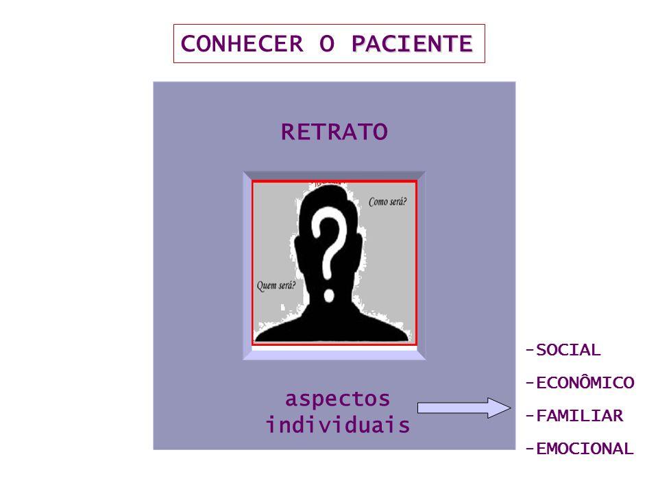 aspectos individuais RETRATO PACIENTE CONHECER O PACIENTE -SOCIAL -ECONÔMICO -FAMILIAR -EMOCIONAL