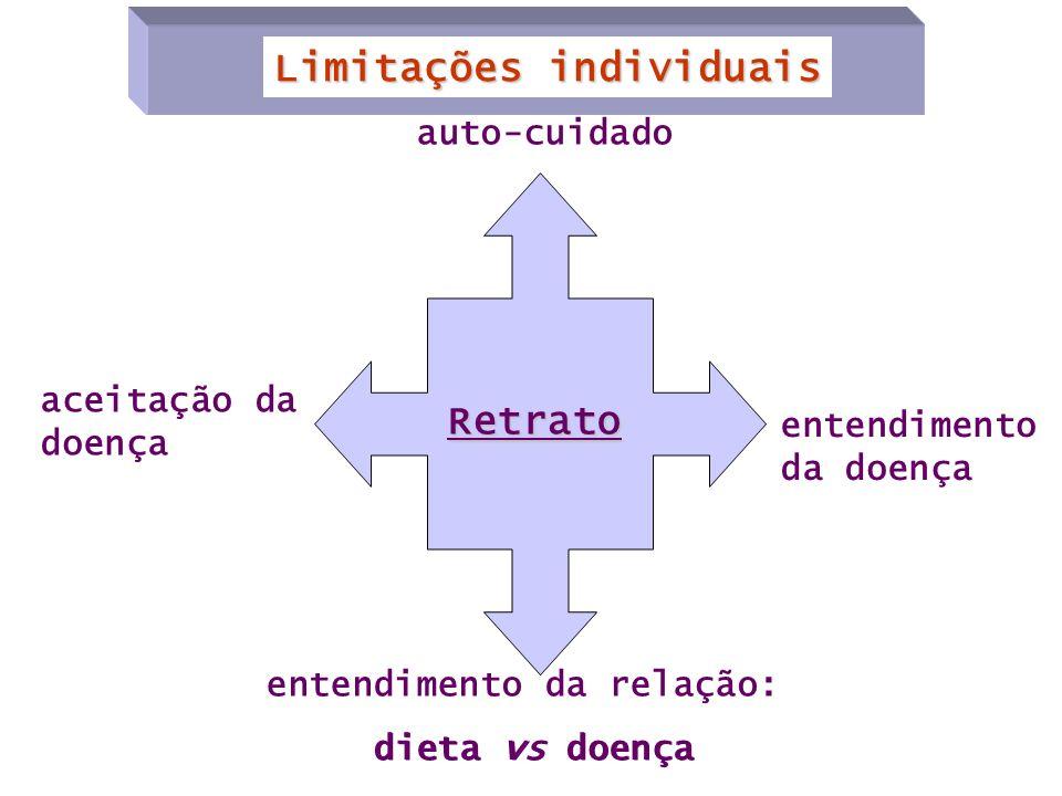entendimento da relação: dieta vs doença auto-cuidado aceitação da doença entendimento da doença Retrato Limitações individuais dieta vs doença