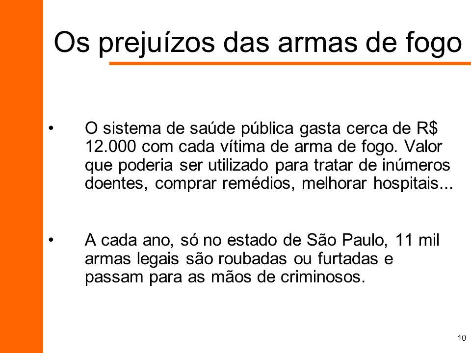 10 Os prejuízos das armas de fogo O sistema de saúde pública gasta cerca de R$ 12.000 com cada vítima de arma de fogo. Valor que poderia ser utilizado