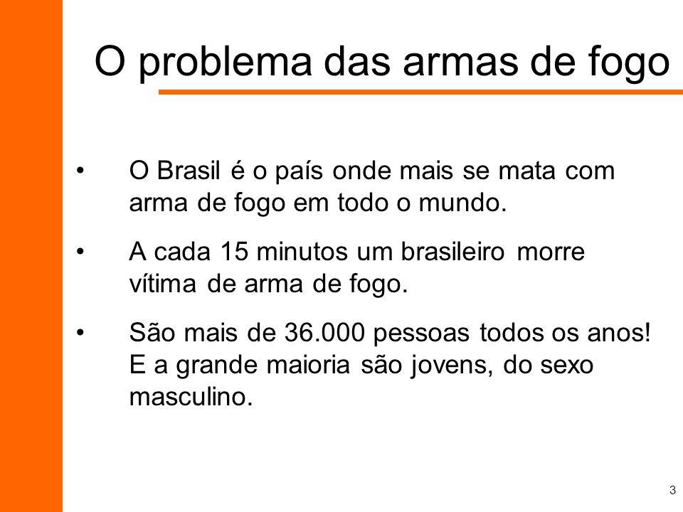 3 O problema das armas de fogo O Brasil é o país onde mais se mata com arma de fogo em todo o mundo. A cada 15 minutos um brasileiro morre vítima de a