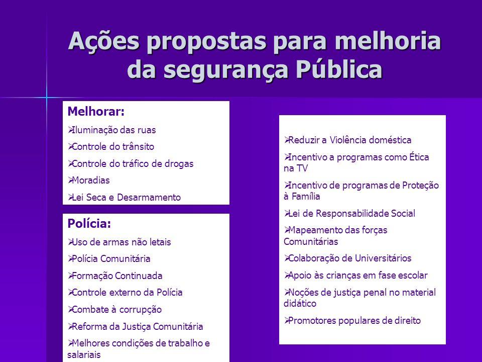 Ações propostas para melhoria da segurança Pública Melhorar: Iluminação das ruas Controle do trânsito Controle do tráfico de drogas Moradias Lei Seca