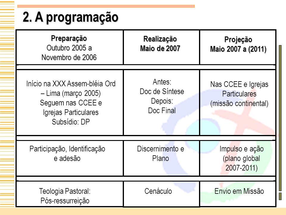 2. A programação Preparação Outubro 2005 a Novembro de 2006 Realização Maio de 2007 Projeção Maio 2007 a (2011) Início na XXX Assem-bléia Ord – Lima (