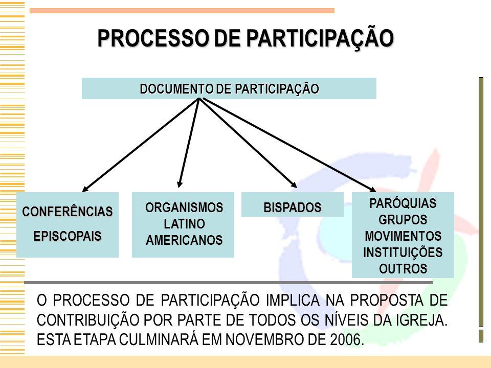 PROCESSO DE PARTICIPAÇÃO DOCUMENTO DE PARTICIPAÇÃO PARÓQUIAS GRUPOS MOVIMENTOS INSTITUIÇÕES OUTROS O PROCESSO DE PARTICIPAÇÃO IMPLICA NA PROPOSTA DE C