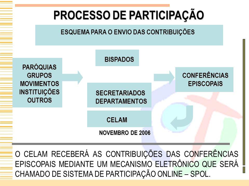 PROCESSO DE PARTICIPAÇÃO ESQUEMA PARA O ENVIO DAS CONTRIBUIÇÕES PARÓQUIASGRUPOSMOVIMENTOSINSTITUIÇÕESOUTROS BISPADOS SECRETARIADOS DEPARTAMENTOS DEPAR