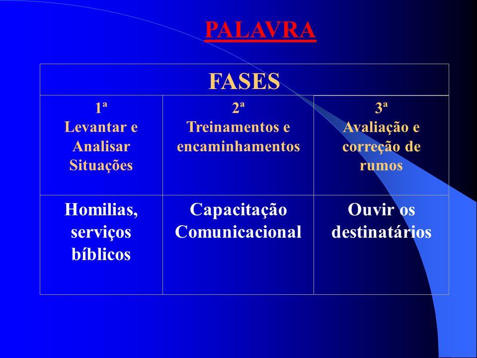 FASES 1ª Levantar e Analisar Situações 2ª Treinamentos e encaminhamentos 3ª Avaliação e correção de rumos PALAVRA Homilias, serviços bíblicos Capacita
