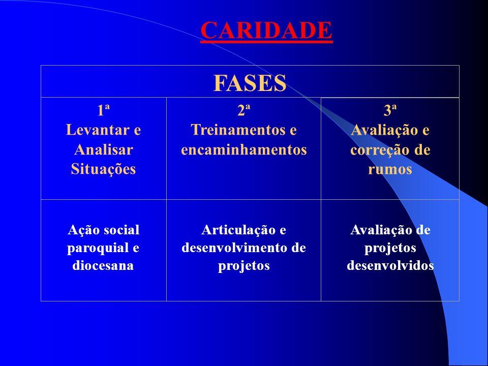 FASES 1ª Levantar e Analisar Situações 2ª Treinamentos e encaminhamentos 3ª Avaliação e correção de rumos CARIDADE Ação social paroquial e diocesana A