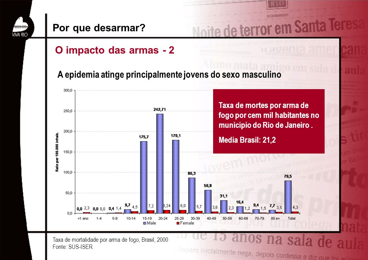 A epidemia atinge principalmente jovens do sexo masculino Taxa de mortalidade por arma de fogo, Brasil, 2000 Fonte: SUS-ISER Por que desarmar? O impac