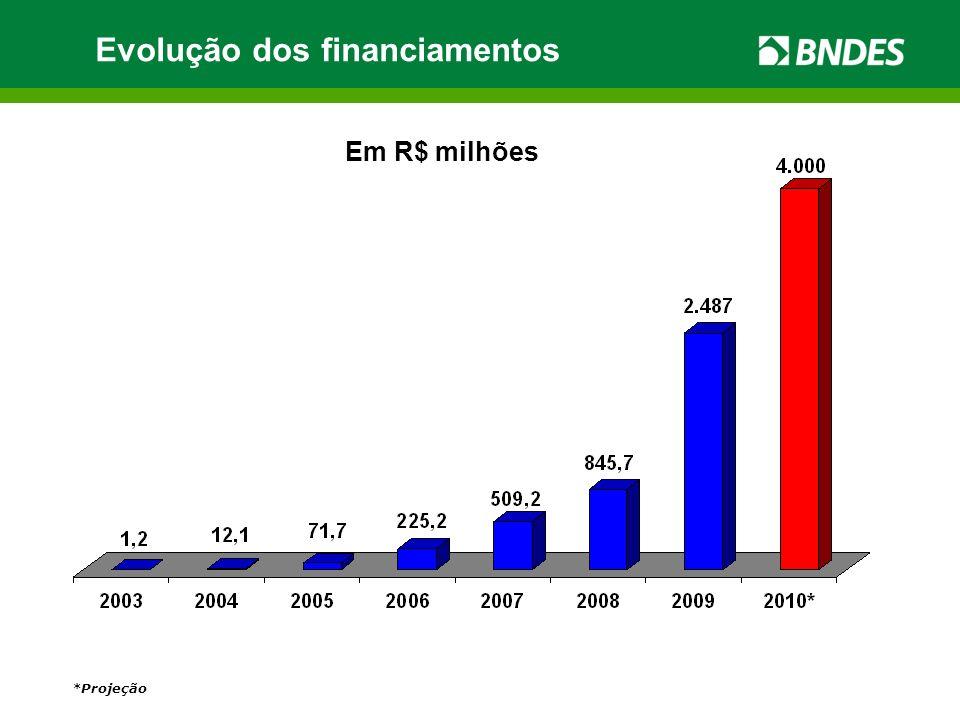 *Projeção Evolução dos financiamentos Em R$ milhões