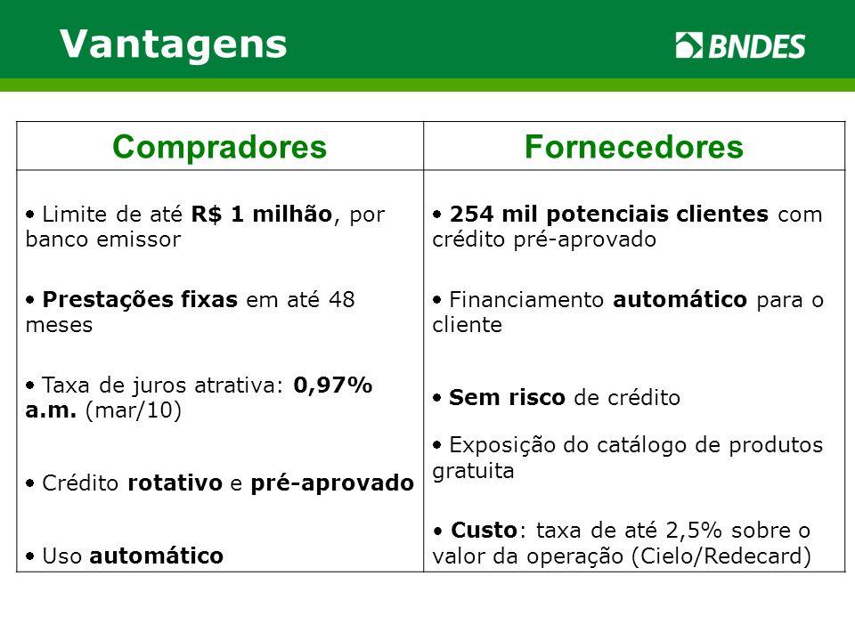 Vantagens CompradoresFornecedores Limite de até R$ 1 milhão, por banco emissor 254 mil potenciais clientes com crédito pré-aprovado Prestações fixas e