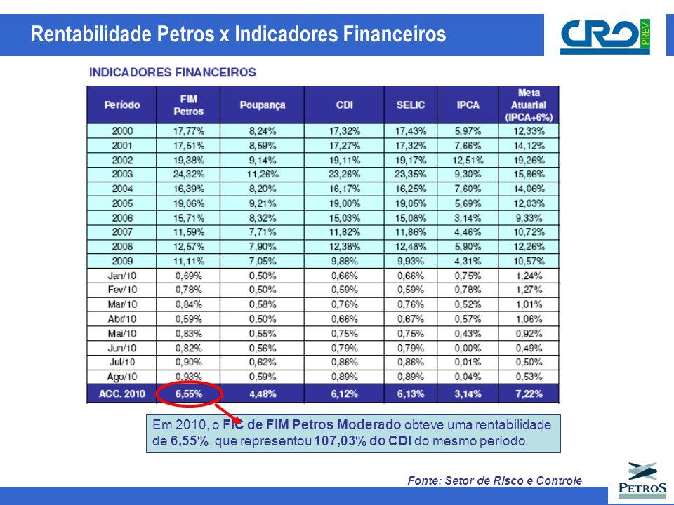 Rentabilidade Petros x Indicadores Financeiros Fonte: Setor de Risco e Controle Em 2010, o FIC de FIM Petros Moderado obteve uma rentabilidade de 6,55%, que representou 107,03% do CDI do mesmo período.