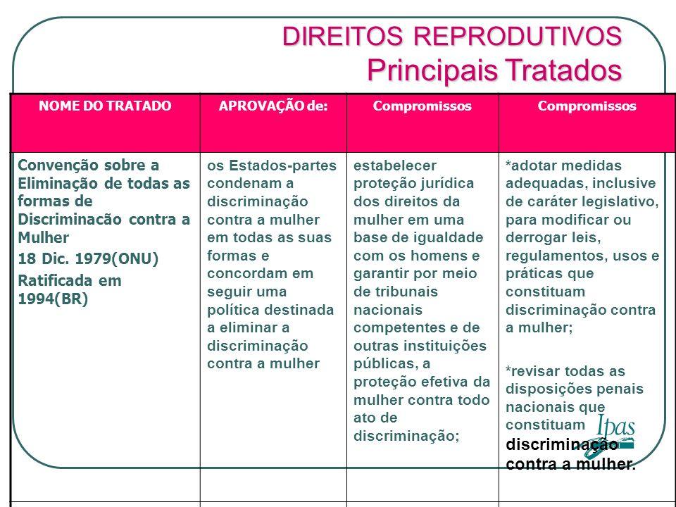 NOME DO TRATADOAPROVAÇÃO de:Compromissos Convenção sobre a Eliminação de todas as formas de Discriminacão contra a Mulher 18 Dic. 1979(ONU) Ratificada