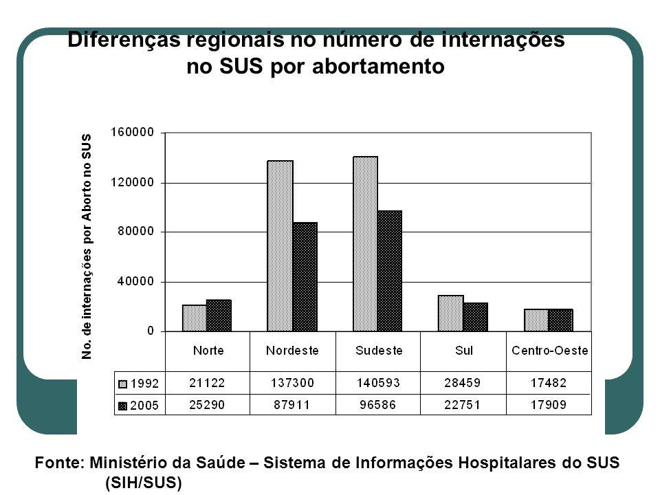 Diferenças regionais no número de internações no SUS por abortamento Fonte: Ministério da Saúde – Sistema de Informações Hospitalares do SUS (SIH/SUS)