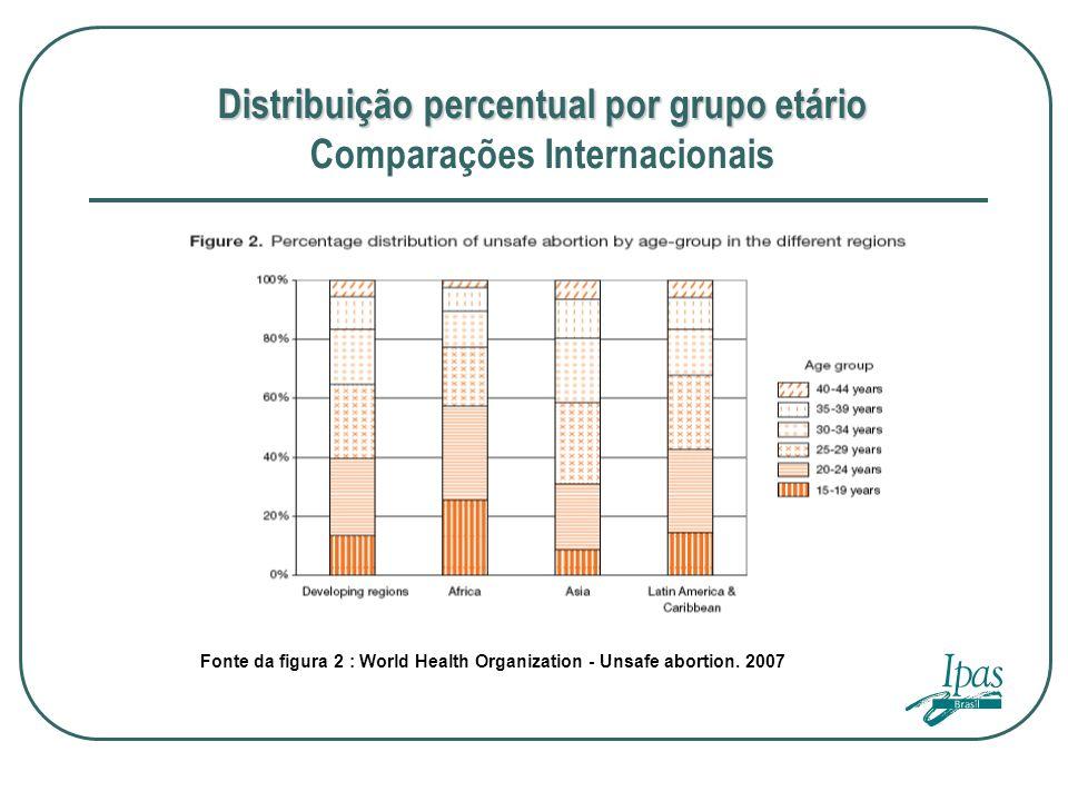 Distribuição percentual por grupo etário Distribuição percentual por grupo etário Comparações Internacionais Fonte da figura 2 : World Health Organiza