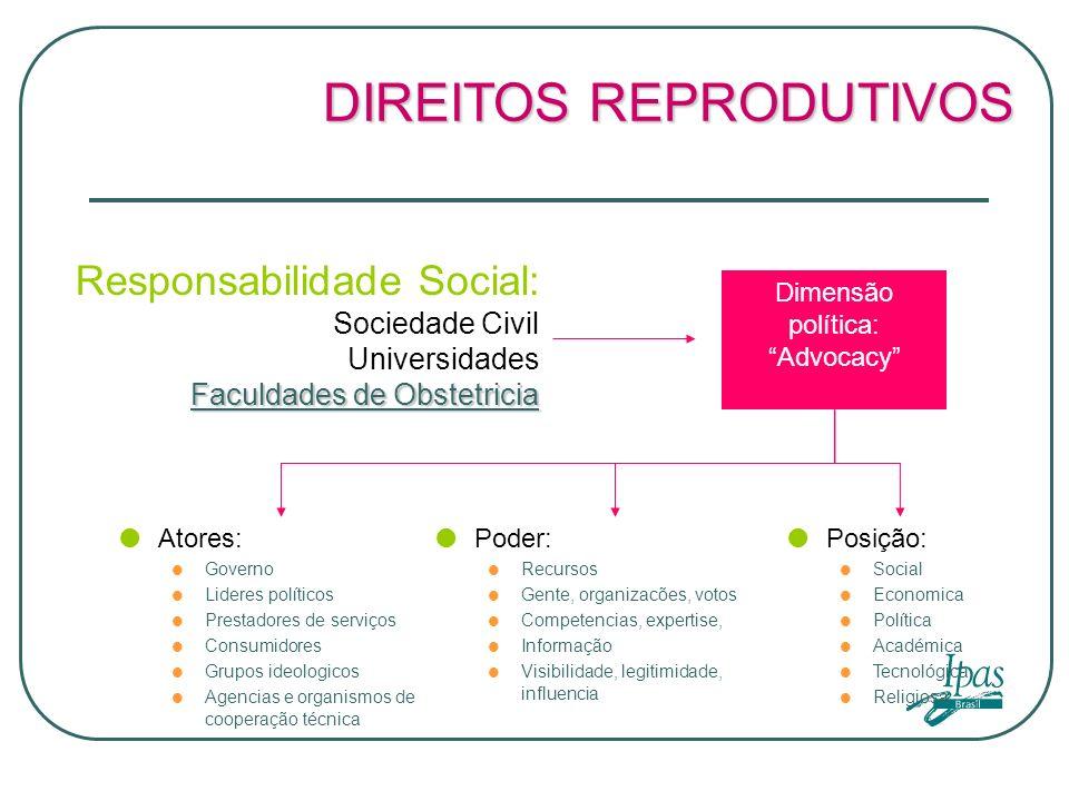 DIREITOS REPRODUTIVOS Responsabilidade Social: Sociedade Civil Universidades Faculdades de Obstetricia Dimensão política: Advocacy Atores: Governo Lid