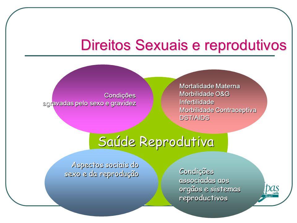 Saúde reprodutiva Conferência Internacional População e Desenvolvimento (CIPD), 1994: identificação da Saúde Reprodutiva como conjunto de métodos, técnicas e serviços que influenciam na vida reprodutiva e no bem-estar das pessoas através da prevenção e solução de problemas de saúde,inclusive a saúde sexual ( Cook, Dickens & Fathalla)