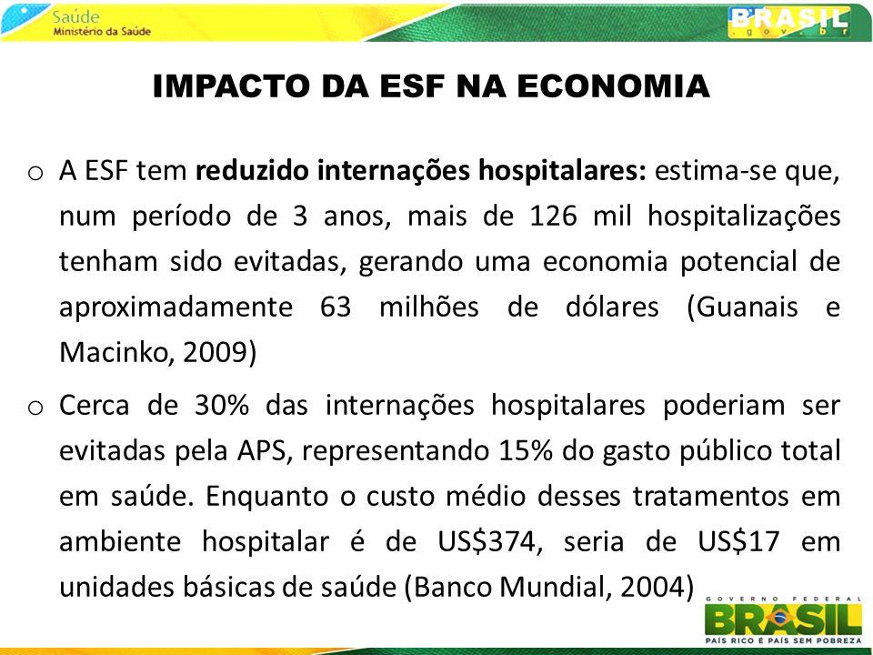 IMPACTO DA ESF NA ECONOMIA o A ESF tem reduzido internações hospitalares: estima-se que, num período de 3 anos, mais de 126 mil hospitalizações tenham