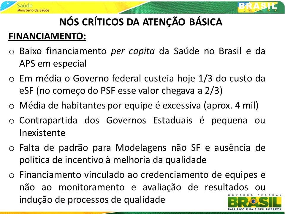 NÓS CRÍTICOS DA ATENÇÃO BÁSICA FINANCIAMENTO: o Baixo financiamento per capita da Saúde no Brasil e da APS em especial o Em média o Governo federal cu