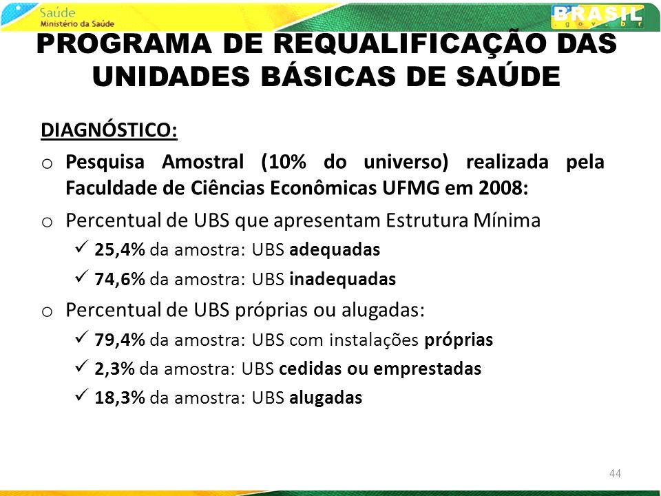 PROGRAMA DE REQUALIFICAÇÃO DAS UNIDADES BÁSICAS DE SAÚDE DIAGNÓSTICO: o Pesquisa Amostral (10% do universo) realizada pela Faculdade de Ciências Econô