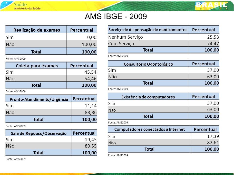 AMS IBGE - 2009 Realização de examesPercentual Sim0,00 Não100,00 Total100,00 Fonte: AMS2009 Coleta para examesPercentual Sim45,54 Não54,46 Total100,00