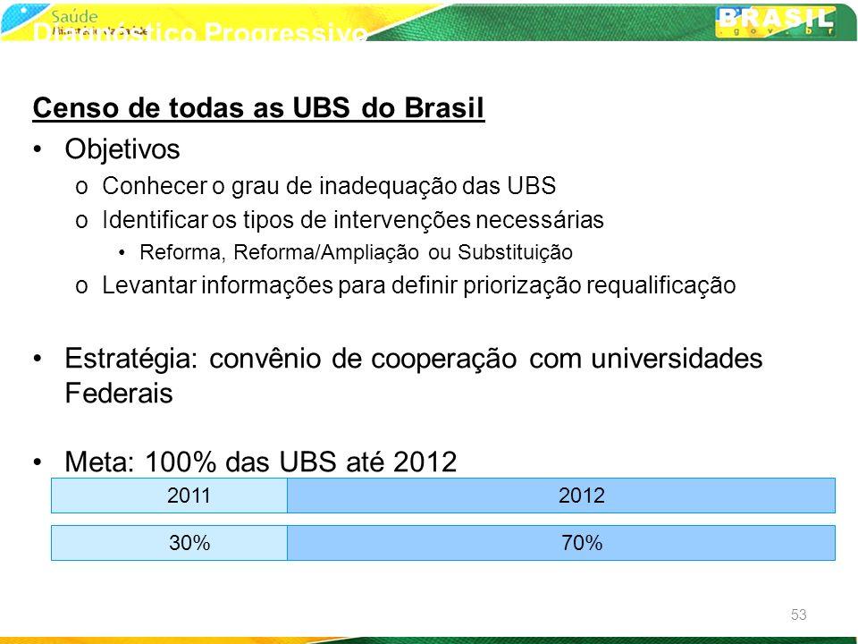 Censo de todas as UBS do Brasil Objetivos oConhecer o grau de inadequação das UBS oIdentificar os tipos de intervenções necessárias Reforma, Reforma/A