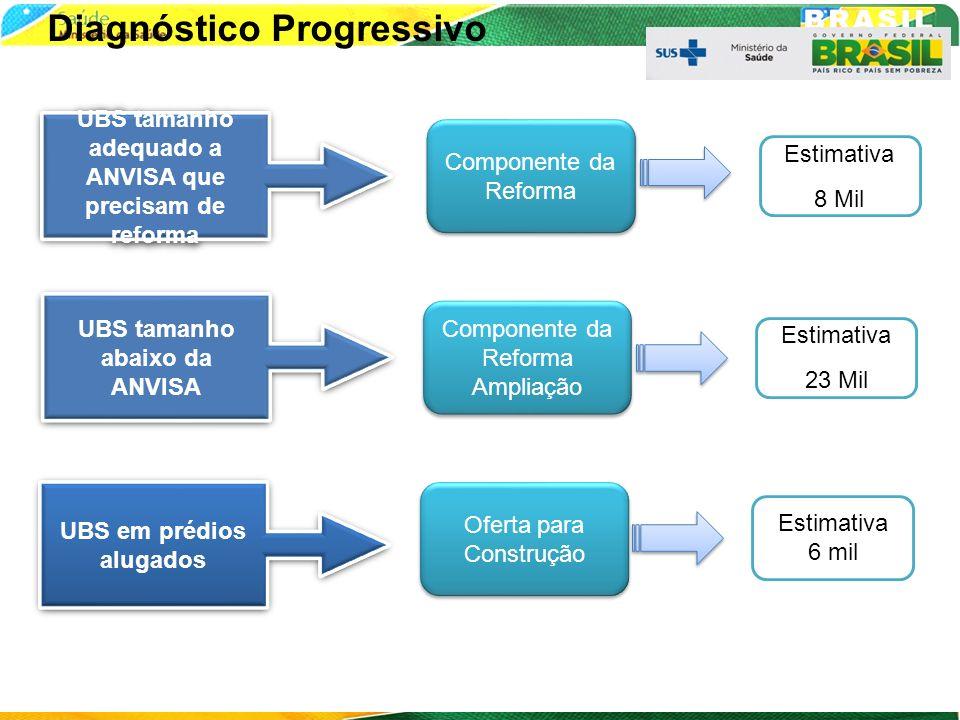 Diagnóstico Progressivo Componente da Reforma Componente da Reforma Ampliação Oferta para Construção Estimativa 8 Mil Estimativa 23 Mil Estimativa 6 m