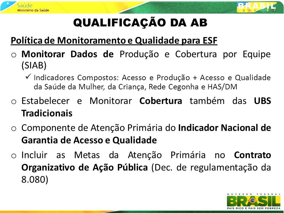 QUALIFICAÇÃO DA AB Política de Monitoramento e Qualidade para ESF o Monitorar Dados de Produção e Cobertura por Equipe (SIAB) Indicadores Compostos: A