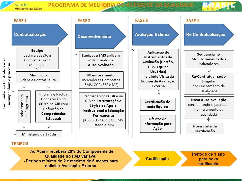 Equipe declara adesão e Contratualiza c/ Município Município Adere e Contratualiza Ministério da Saúde Comunidade e Controle Social acompanham o proce