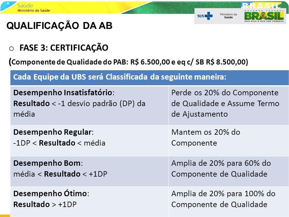 QUALIFICAÇÃO DA AB o FASE 3: CERTIFICAÇÃO ( Componente de Qualidade do PAB: R$ 6.500,00 e eq c/ SB R$ 8.500,00) 80 Cada Equipe da UBS será Classificad