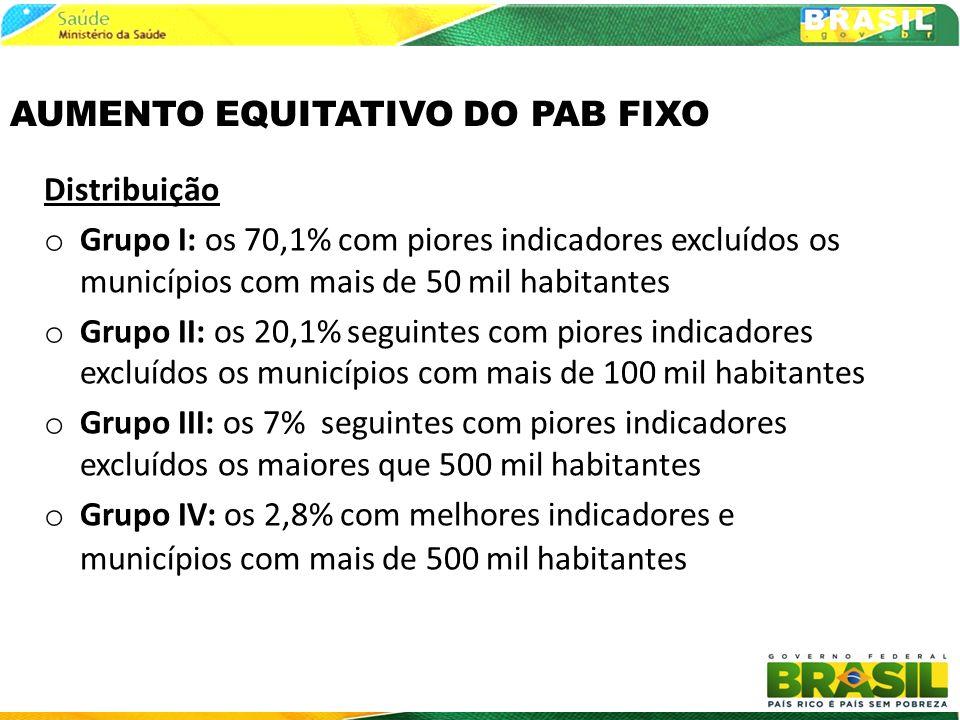AUMENTO EQUITATIVO DO PAB FIXO Distribuição o Grupo I: os 70,1% com piores indicadores excluídos os municípios com mais de 50 mil habitantes o Grupo I