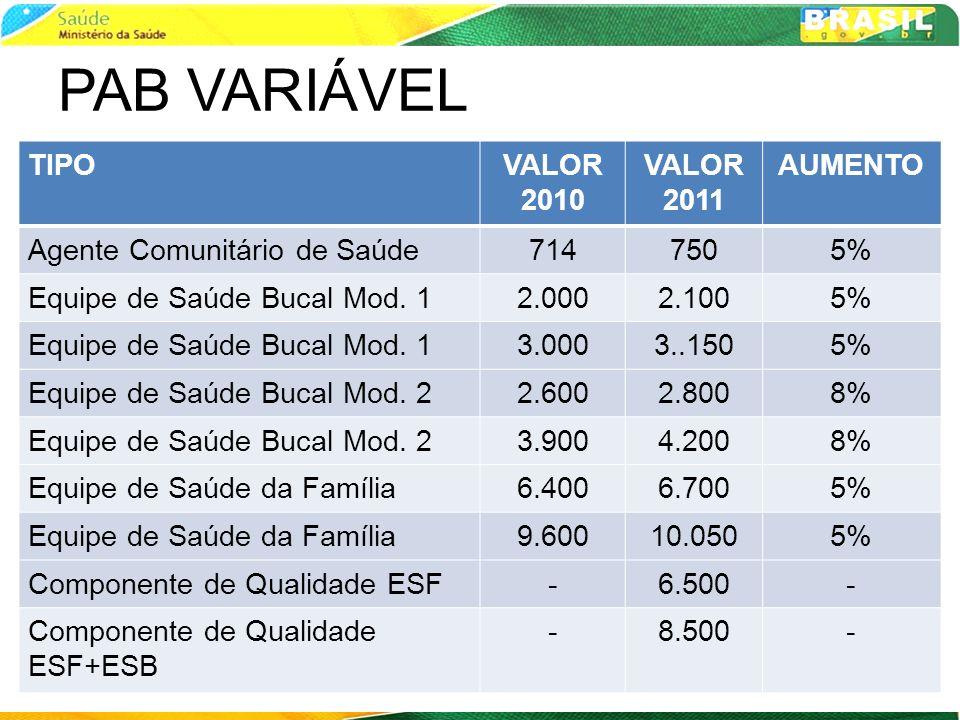 PAB VARIÁVEL TIPOVALOR 2010 VALOR 2011 AUMENTO Agente Comunitário de Saúde7147505% Equipe de Saúde Bucal Mod. 12.0002.1005% Equipe de Saúde Bucal Mod.