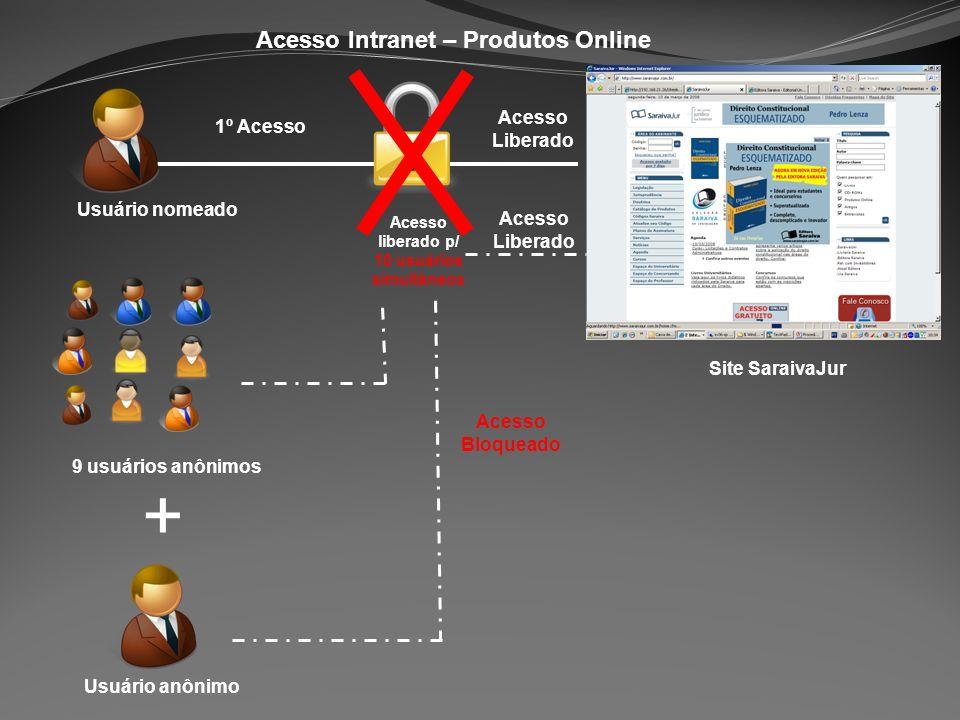 Acesso Intranet – Produtos Online Usuário nomeado Site SaraivaJur 1º Acesso 9 usuários anônimos Usuário anônimo Acesso Liberado Acesso liberado p/ 10 usuários simultâneos Acesso Bloqueado + Acesso Liberado