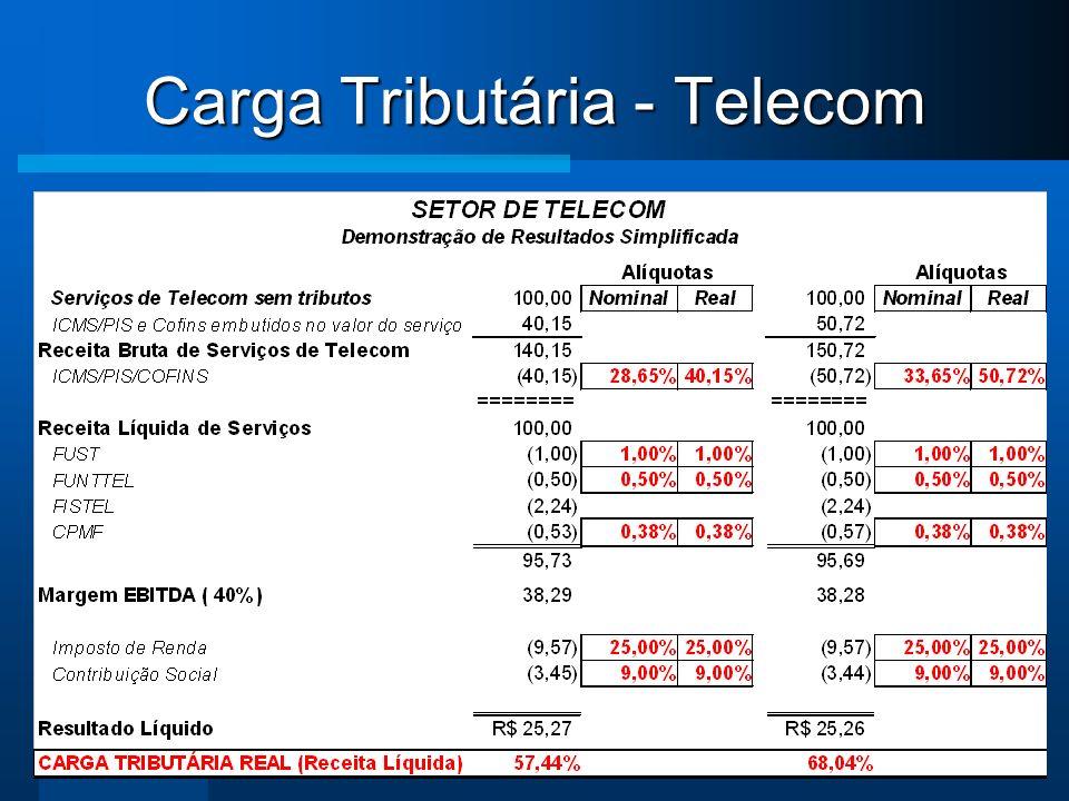 Ou seja, em uma fatura de: Carga Fiscal Fatura Telefonia = 40,15%, sendo: ICMS, PIS e Cofins (28,65%) = cálculo por dentro: 40,15% R$ 140,15 = R$ 100,00R$ 40,15 + ValorServiços ValorConta ValorTributos Carga Tributária Telecom - ICMS 25%