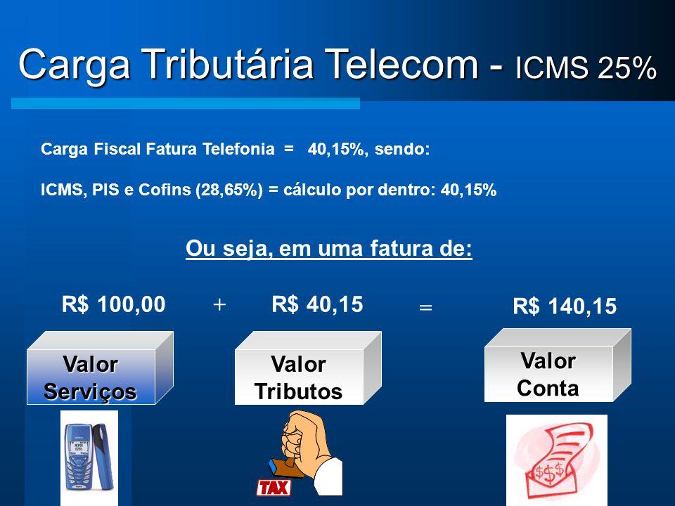 Ou seja, em uma fatura de: Carga Fiscal Fatura Telefonia = 50,71%, sendo: ICMS, PIS e Cofins (33,65%) = cálculo por dentro: 50,71% R$ 150,71 = R$ 100,00R$ 50,71 + ValorServiços ValorConta ValorTributos Carga Tributária Telecom - ICMS 30%