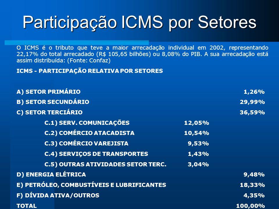 Participação ICMS por Setores O ICMS é o tributo que teve a maior arrecadação individual em 2002, representando 22,17% do total arrecadado (R$ 105,65