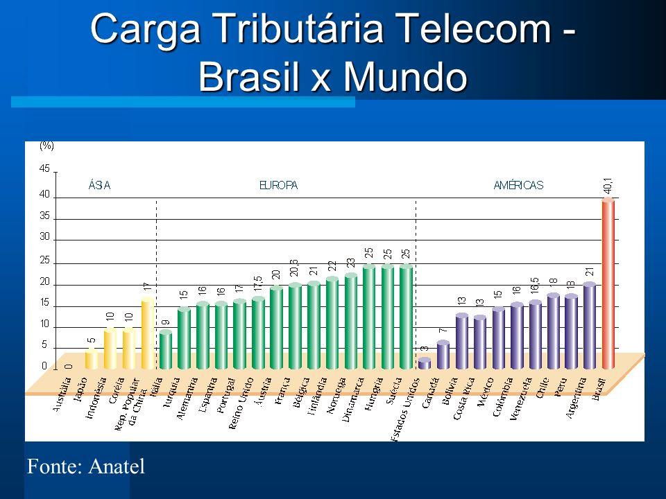 Carga Tributária Telecom - Brasil x Mundo Fonte: Anatel