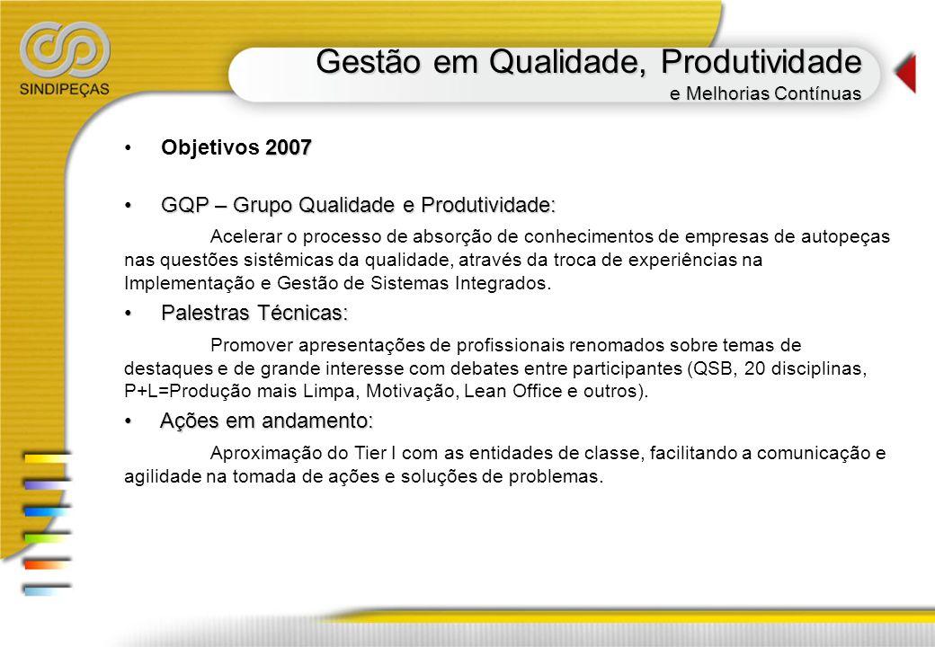 Gestão em Qualidade, Produtividade e Melhorias Contínuas 2007 Objetivos 2007 GQP – Grupo Qualidade e Produtividade: GQP – Grupo Qualidade e Produtivid