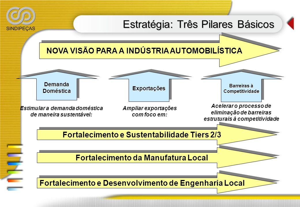 Estratégia: Três Pilares Básicos NOVA VISÃO PARA A INDÚSTRIA AUTOMOBILÍSTICA DemandaDomésticaDemandaDomésticaExportaçõesExportações Barreiras à Compet