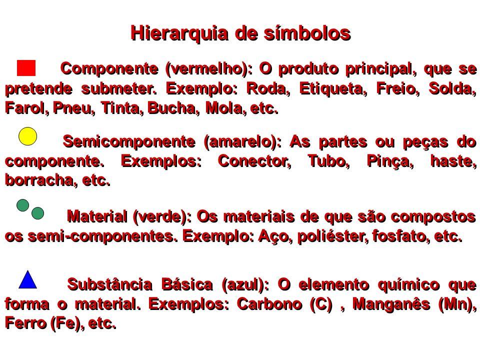 Hierarquia de símbolos Componente (vermelho): O produto principal, que se pretende submeter. Exemplo: Roda, Etiqueta, Freio, Solda, Farol, Pneu, Tinta