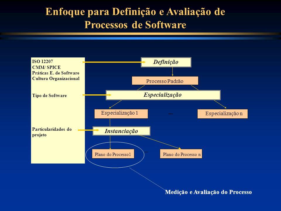 Plano do Processo1 Instanciação... ISO 12207 CMM/ SPICE Práticas E. de Software Cultura Organizacional Tipo de Software Particularidades do projeto De