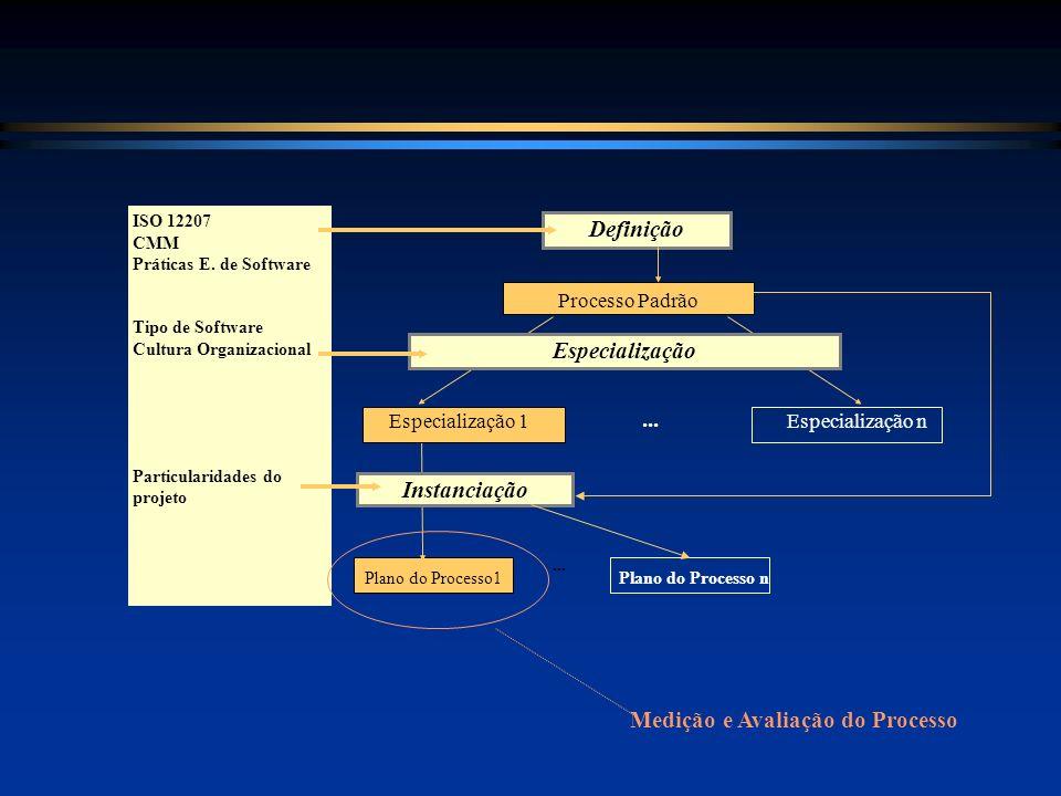 Plano do Processo1 Instanciação... ISO 12207 CMM Práticas E. de Software Tipo de Software Cultura Organizacional Particularidades do projeto Definição
