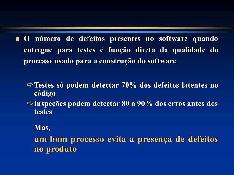 O número de defeitos presentes no software quando entregue para testes é função direta da qualidade do processo usado para a construção do software O