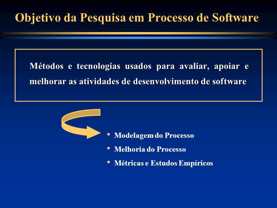 Experiência da Equipe de Engenharia de Software da COPPE na Definição e Implantação de Processos de Software em Empresas 1988 - CENPES/Petrobrás 1989 - Geofísica/Petrobrás 1991 - IBM 1993 - EMBRATEL/Planejamento 1994 - EMBRATEL/Satélites 1994 - Fundação Bahiana de Cardiologia 1997 - Ministério da Aeronáutica 1997 - CAC/CEDAE 1998 - Rio-Sul Linhas Aéreas 1999 - TecTeam 1999 - Ministério da Marinha 1999 - Bennett 1999 - CCA-Aeronáutica 2000 - ASBACE
