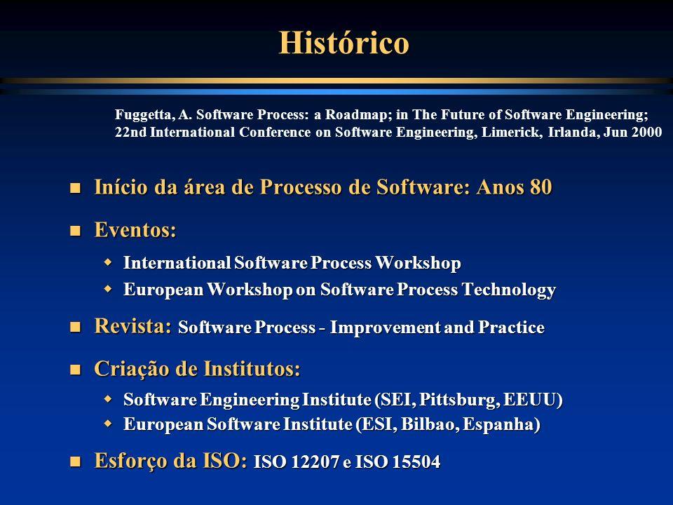Histórico Início da área de Processo de Software: Anos 80 Início da área de Processo de Software: Anos 80 Eventos: Eventos: International Software Pro