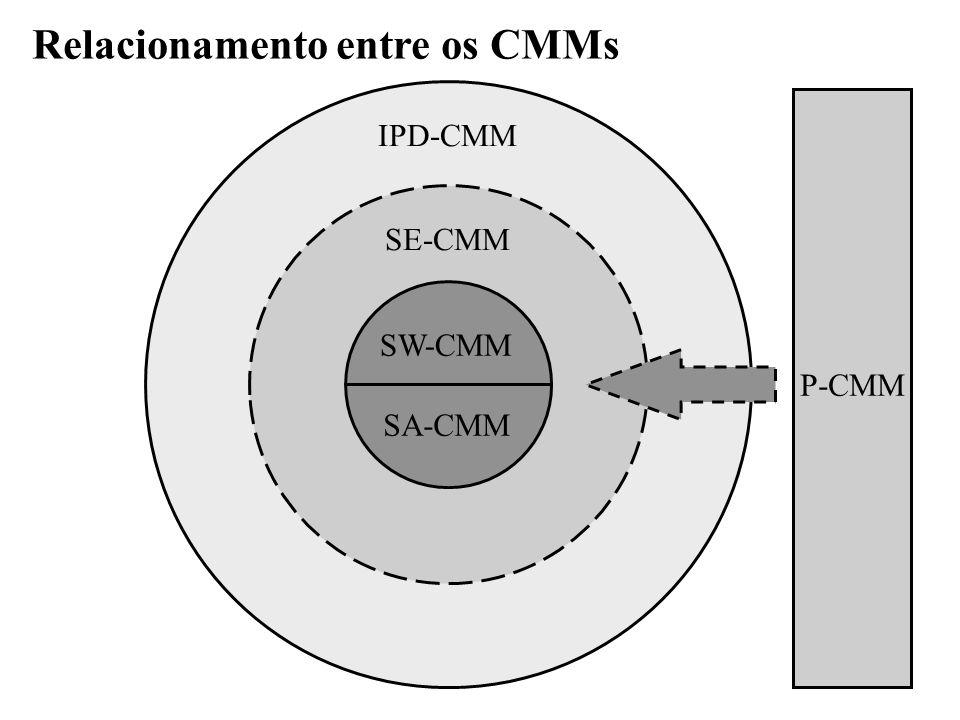 IPD-CMM SE-CMM SW-CMM SA-CMM P-CMM Relacionamento entre os CMMs