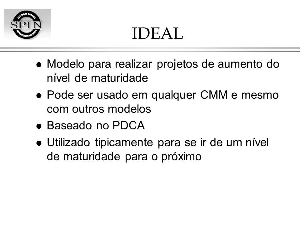IDEAL l Modelo para realizar projetos de aumento do nível de maturidade l Pode ser usado em qualquer CMM e mesmo com outros modelos l Baseado no PDCA