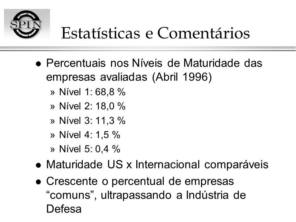 Estatísticas e Comentários l Percentuais nos Níveis de Maturidade das empresas avaliadas (Abril 1996) »Nível 1: 68,8 % »Nível 2: 18,0 % »Nível 3: 11,3